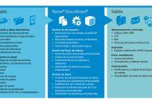 Precio Xerox DocuShare 7.0, Xerox DocuShare 7.0, Xerox DocuShare