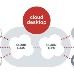 Claranet Cloud Desktop