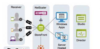 Escritorio virtual Citrix XenDesktop