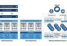 escritorio distribuido IBM Desktop as a Service (DaaS)