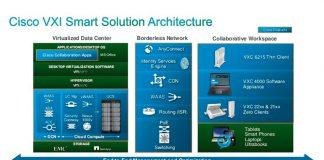 virtualización de escritorio Cisco VXI