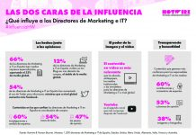 hotwire directores it