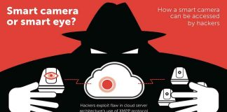 cámaras de vigilancia inteligentes