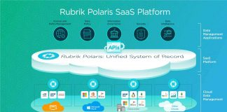 Rubrik Polaris Marketecture