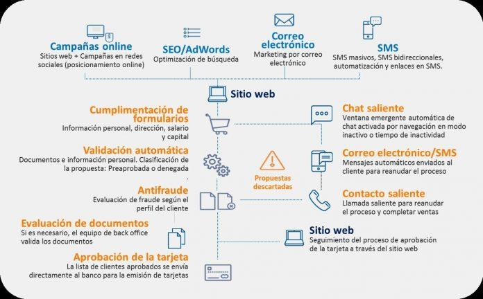 Solución integral de ventas digital de Atento
