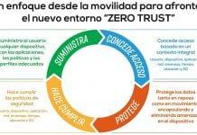 MobileIron Zero Trust