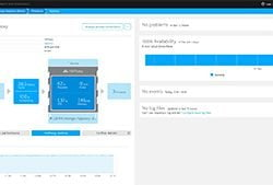 Dynatrace Cloud Infrastructure Monitoring