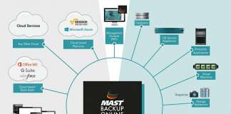 estrategia de backup mast storage