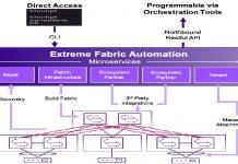 Extreme Fabric Automation ofrece mejoras de automatización y gestión
