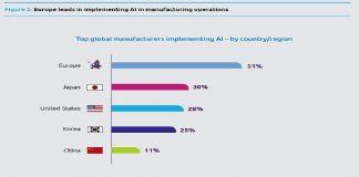 Capgemini analiza el uso de la IA en el sector industrial