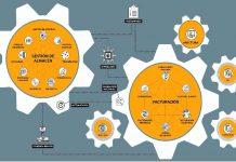 Trucos para rentabilizar el uso de un ERP en las pymes