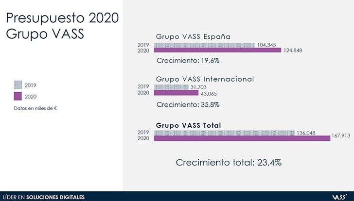 Grupo VASS 2020