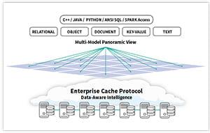 Base de datos InterSystems IRIS Data Platform