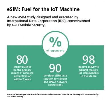 eSIM Fuel for the IoT Machine_Gráfico