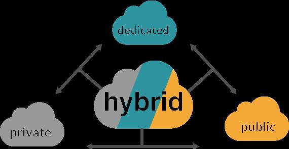 Haga realidad la Cloud Híbrida
