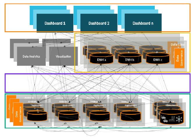 """El IoT puede incrementar la complejidad ya existente de los entornos de producción. Por ejemplo, la típica """"arquitectura de espagueti"""" en la cual varias bases de datos, análisis de herramientas y aplicaciones están entrecruzadas a través de interfaces individuales."""