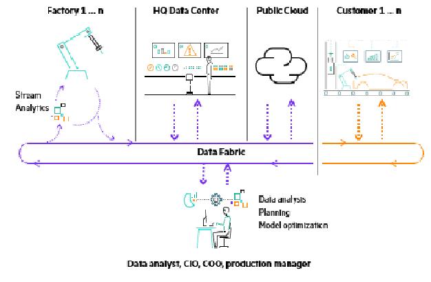 Un Data Fabric puede resolver tanto el problema de la complejidad como el de la dependencia. Con este enfoque, los datos no se transfieren a una ubicación central, sino que se relacionan entre sí mediante una capa de datos separada.