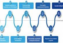 Grupo CMC optimización procesos
